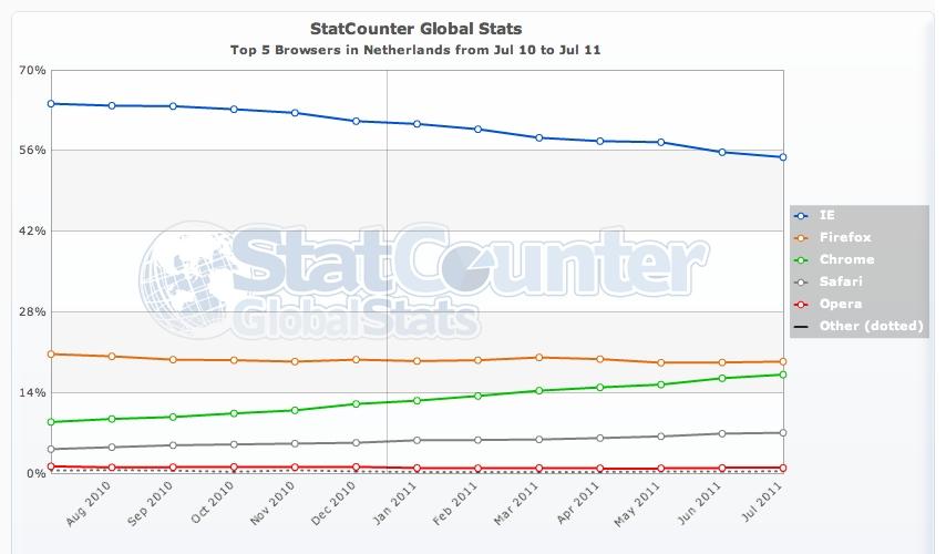 Google Chrome slaat zijn slag