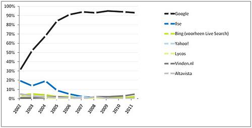 Marktaandeel zoekmachines Nederland 2011